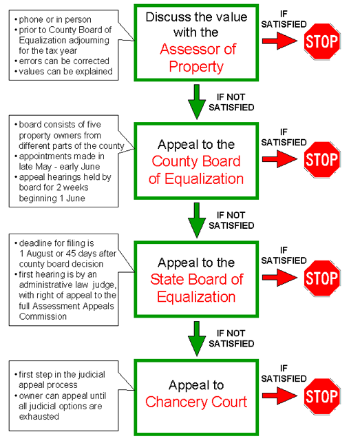 Appeal Process Flowchart